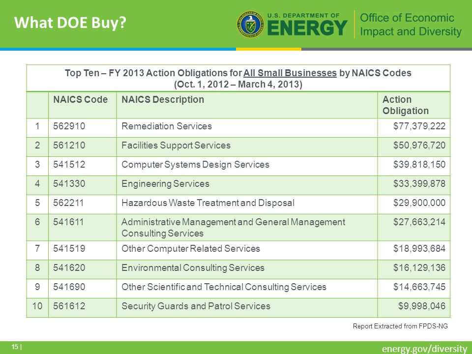 15 | energy.gov/diversity What DOE Buy.