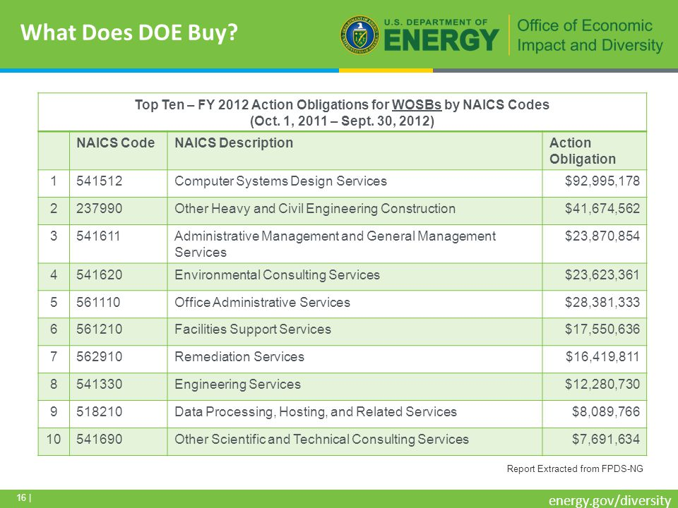 16 | energy.gov/diversity What Does DOE Buy.