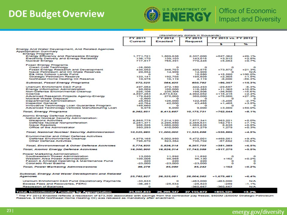 23 | energy.gov/diversity DOE Budget Overview