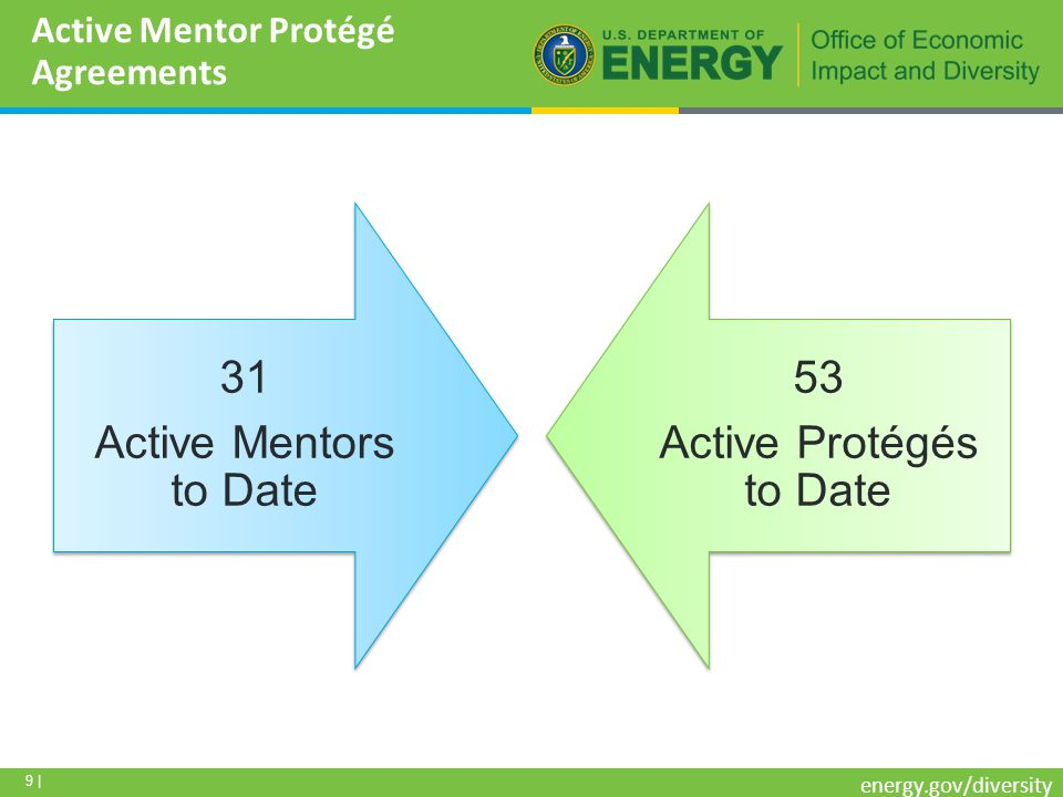 9 | energy.gov/diversity 31 Active Mentors to Date 53 Active Protégés to Date Active Mentor Protégé Agreements