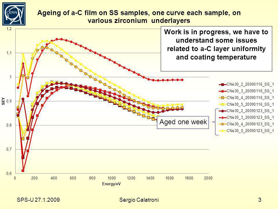Test on dual magnetron system, bldg 101 C source Ti source samples SPS-U 27.1.20094Sergio Calatroni