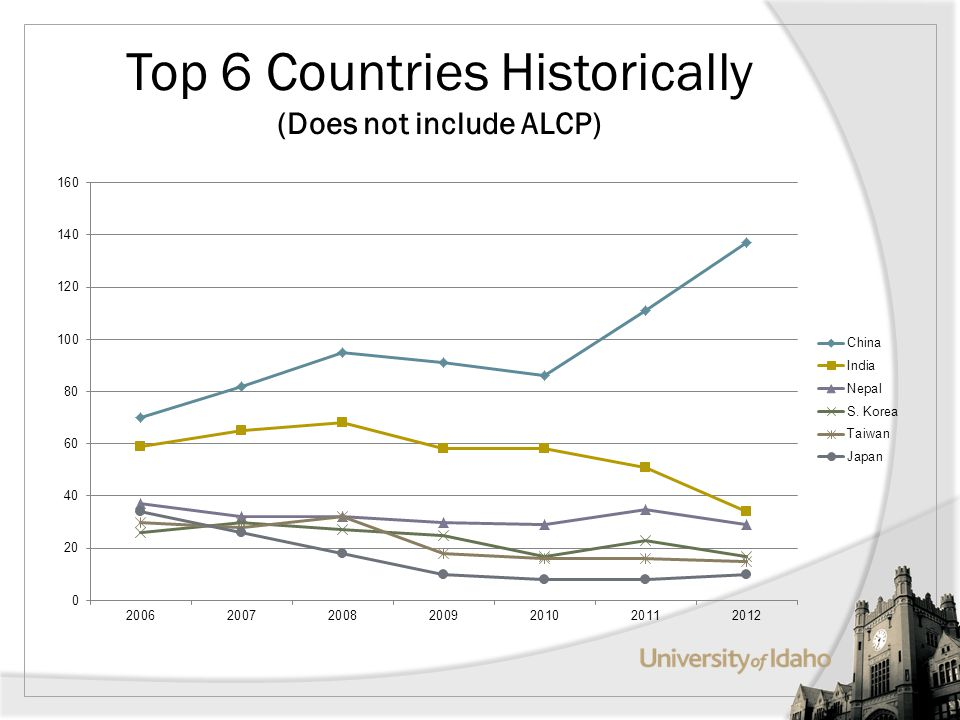 Top 6 Countries Historically (Does not include ALCP)