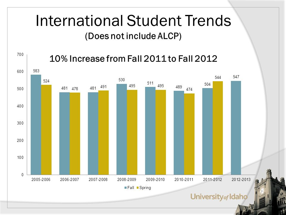 International Student Trends (Does not include ALCP) 10% Increase from Fall 2011 to Fall 2012