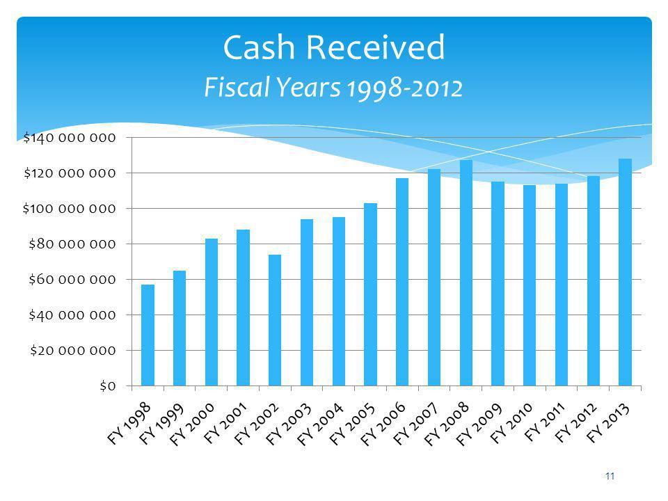 Cash Received Fiscal Years 1998-2012 11