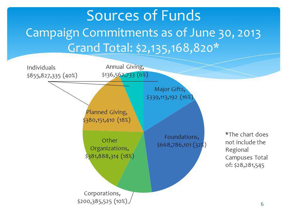 Sources of Funds Campaign Commitments as of June 30, 2013 Grand Total: $2,135,168,820* 6 *The chart does not include the Regional Campuses Total of: $