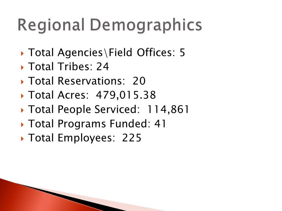 Total Agencies\Field Offices: 5 Total Tribes: 24 Total Reservations: 20 Total Acres: 479, Total People Serviced: 114,861 Total Programs Funded: 41 Total Employees: 225