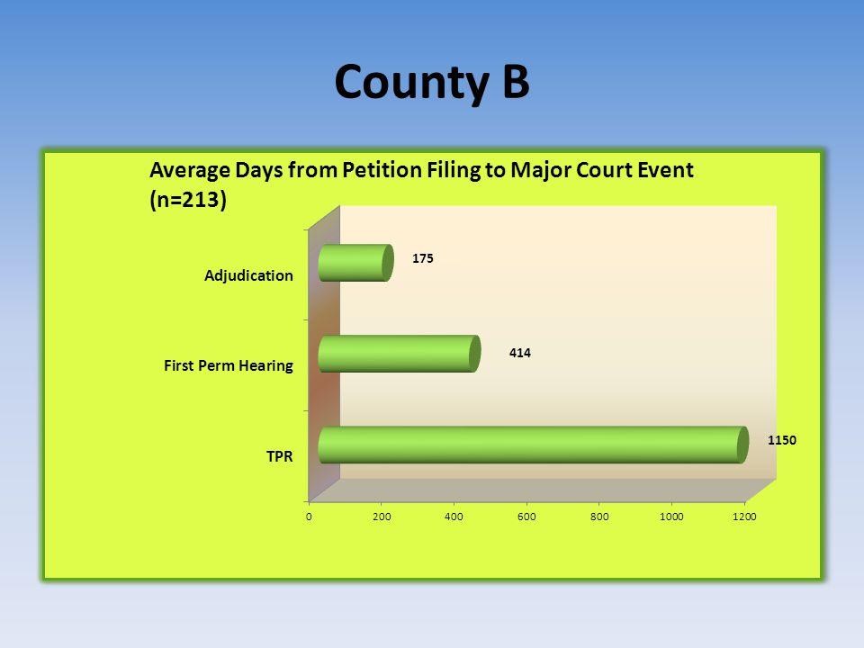 County B