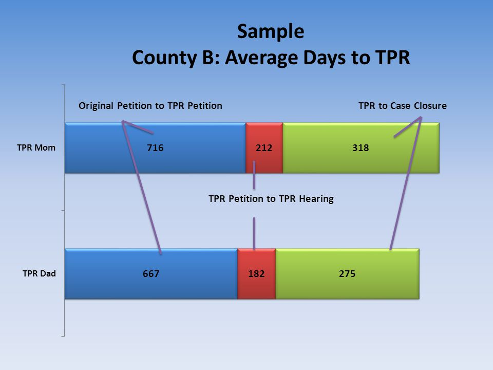 Sample County B: Average Days to TPR