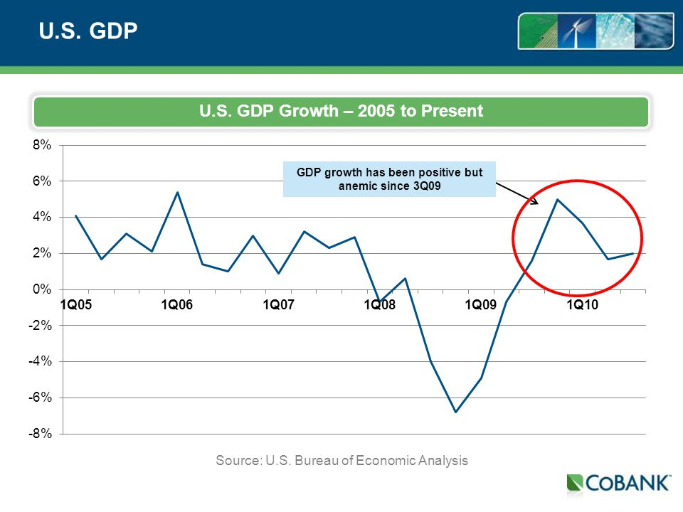 U.S. GDP U.S. GDP Growth – 2005 to Present Source: U.S. Bureau of Economic Analysis