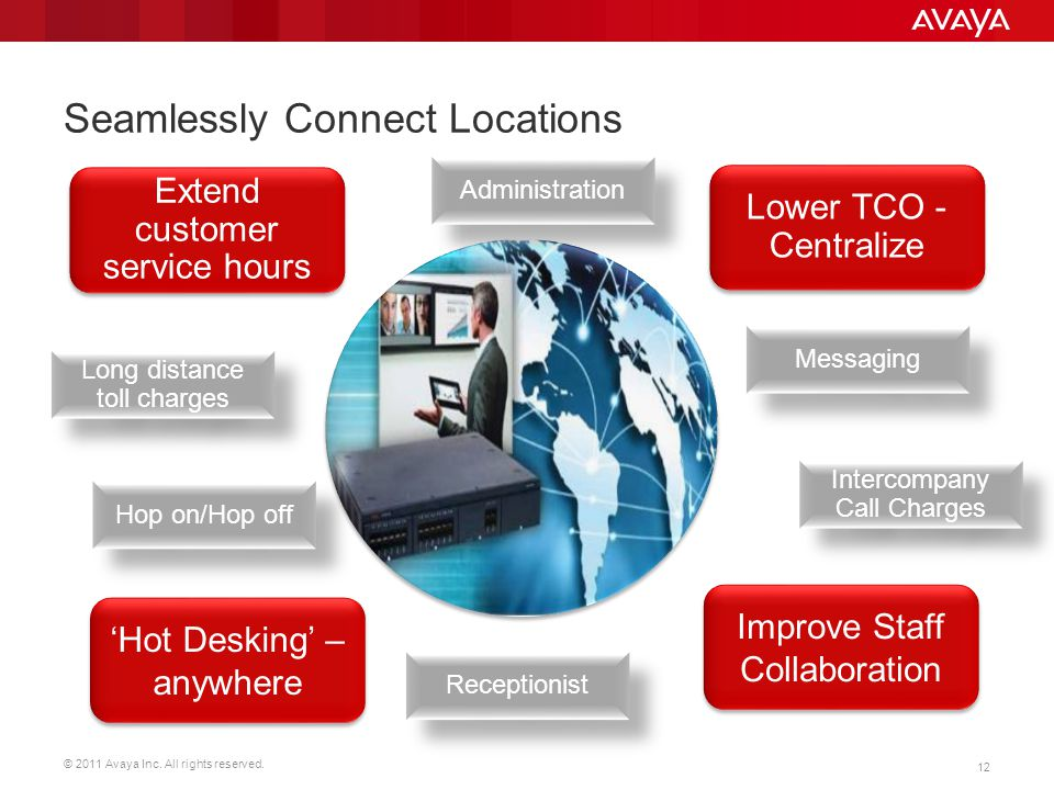 © 2011 Avaya Inc. All rights reserved. 12 Seamlessly Connect Locations Lower TCO - Centralize Improve Staff Collaboration Extend customer service hour