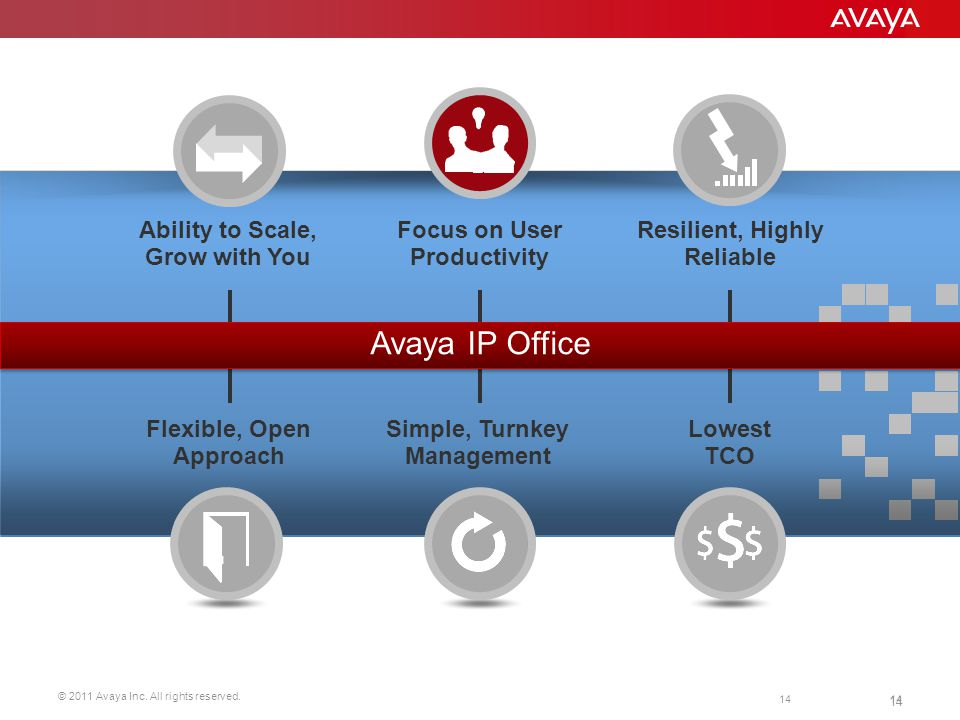 © 2011 Avaya Inc. All rights reserved. 14 Lowest TCO Resilient, Highly Reliable Ability to Scale, Grow with You Focus on User Productivity Flexible, O