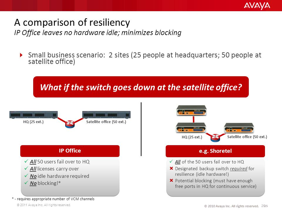 © 2011 Avaya Inc. All rights reserved. 25 © 2010 Avaya Inc. All rights reserved. A comparison of resiliency IP Office leaves no hardware idle; minimiz