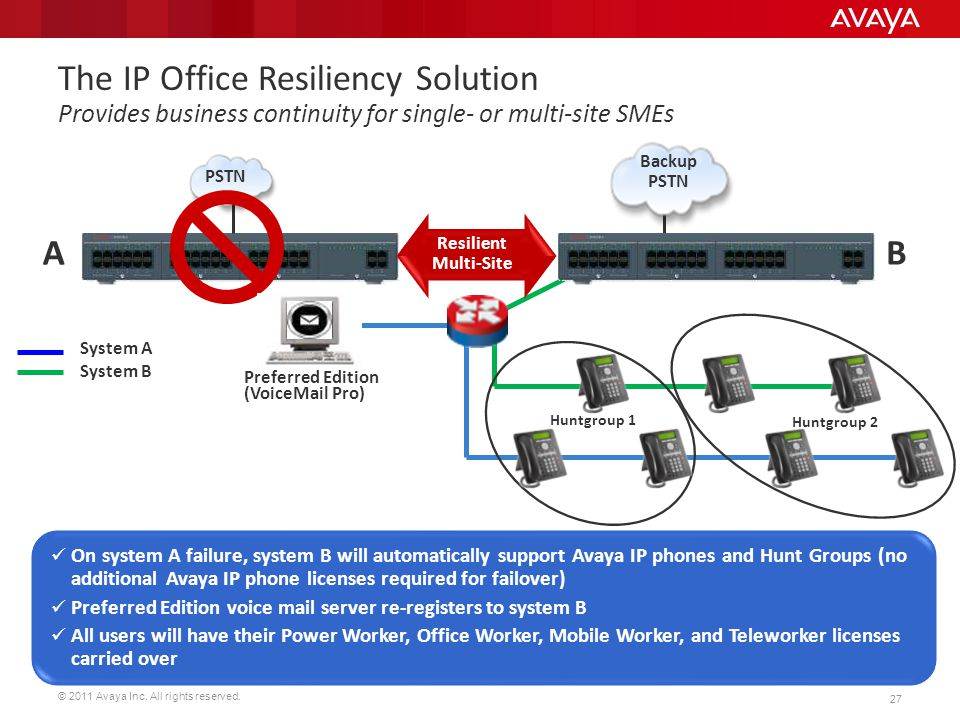 © 2011 Avaya Inc. All rights reserved. 27 On system A failure, system B will automatically support Avaya IP phones and Hunt Groups (no additional Avay