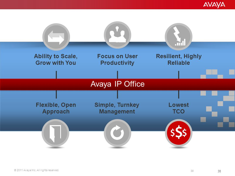 © 2011 Avaya Inc. All rights reserved. 38 Lowest TCO Resilient, Highly Reliable Ability to Scale, Grow with You Focus on User Productivity Flexible, O