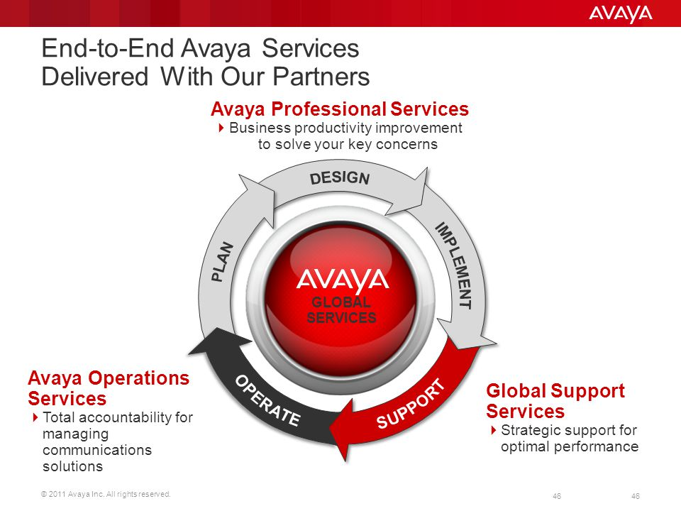 © 2011 Avaya Inc. All rights reserved. 46 End-to-End Avaya Services Delivered With Our Partners 46 Avaya Professional Services Business productivity i