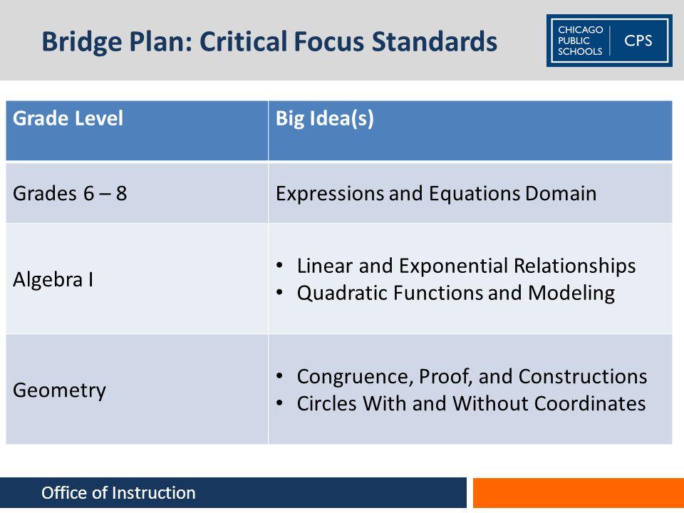 Bridge Plan: Critical Focus Standards Grade LevelBig Idea(s) Grades 6 – 8Expressions and Equations Domain Algebra I Linear and Exponential Relationshi