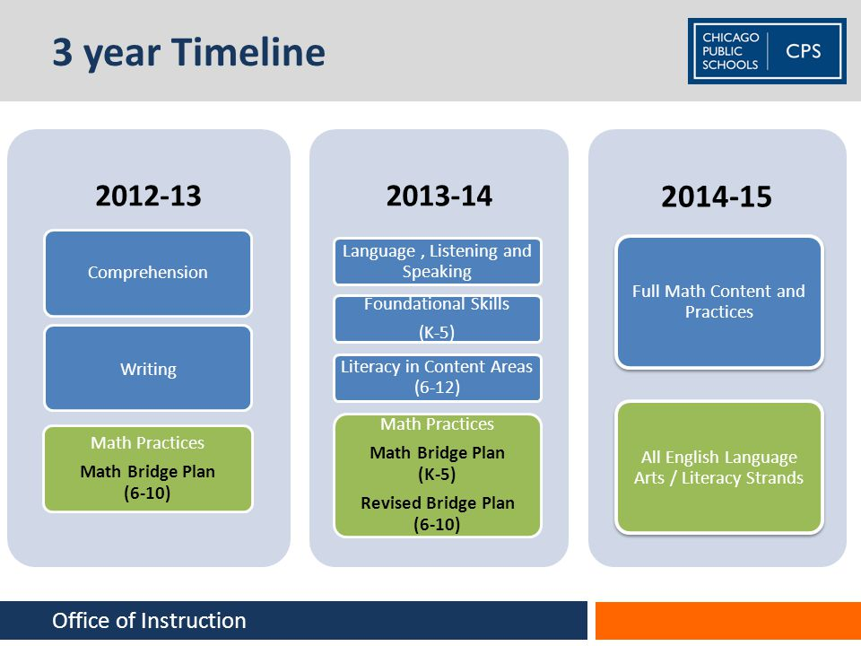 3 year Timeline 2012-13 Comprehension Writing Math Practices Math Bridge Plan (6-10) 2013-14 Language, Listening and Speaking Foundational Skills (K-5