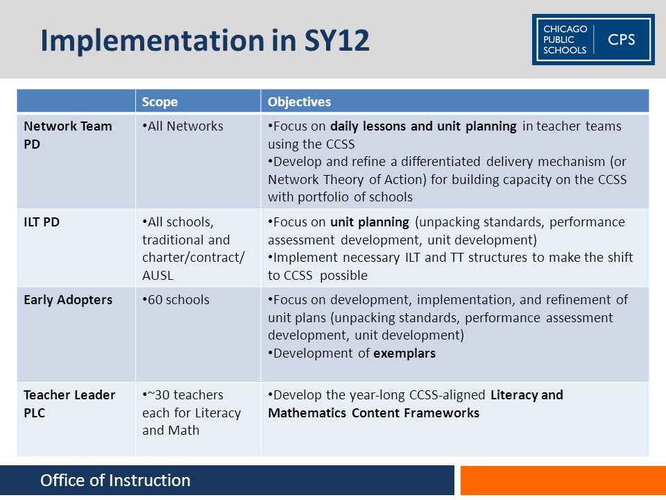 Implementation in SY12 ScopeObjectives Network Team PD All Networks Focus on daily lessons and unit planning in teacher teams using the CCSS Develop a