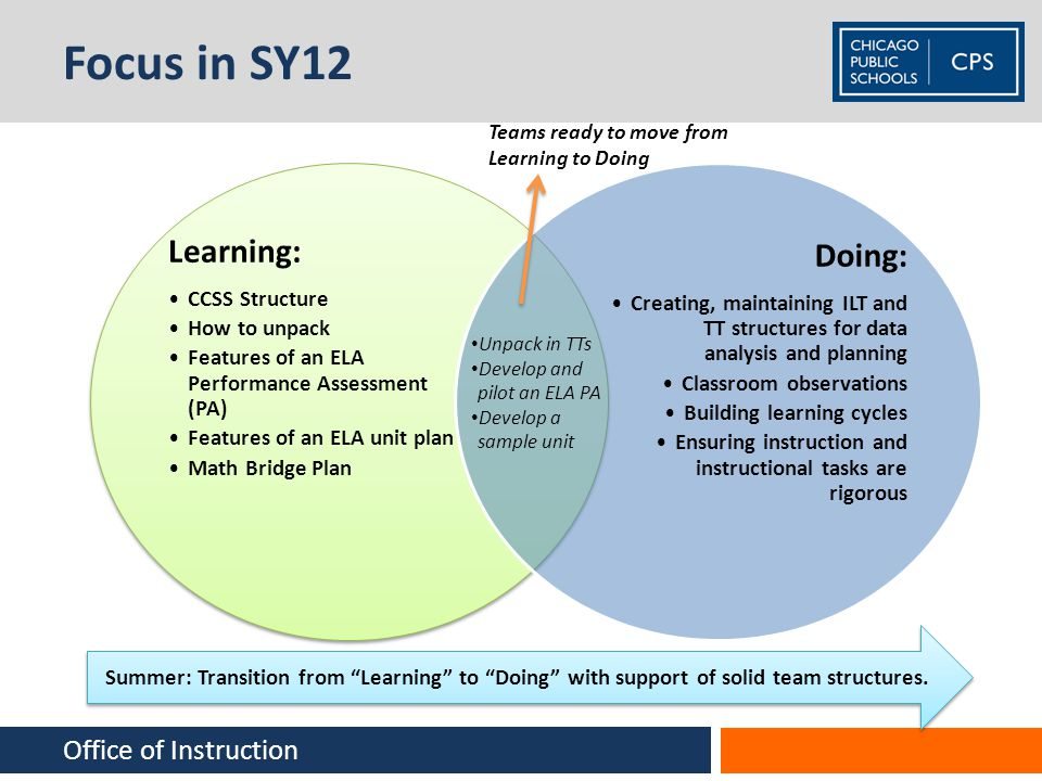 Focus in SY12 Learning: CCSS Structure How to unpack Features of an ELA Performance Assessment (PA) Features of an ELA unit plan Math Bridge Plan Doin