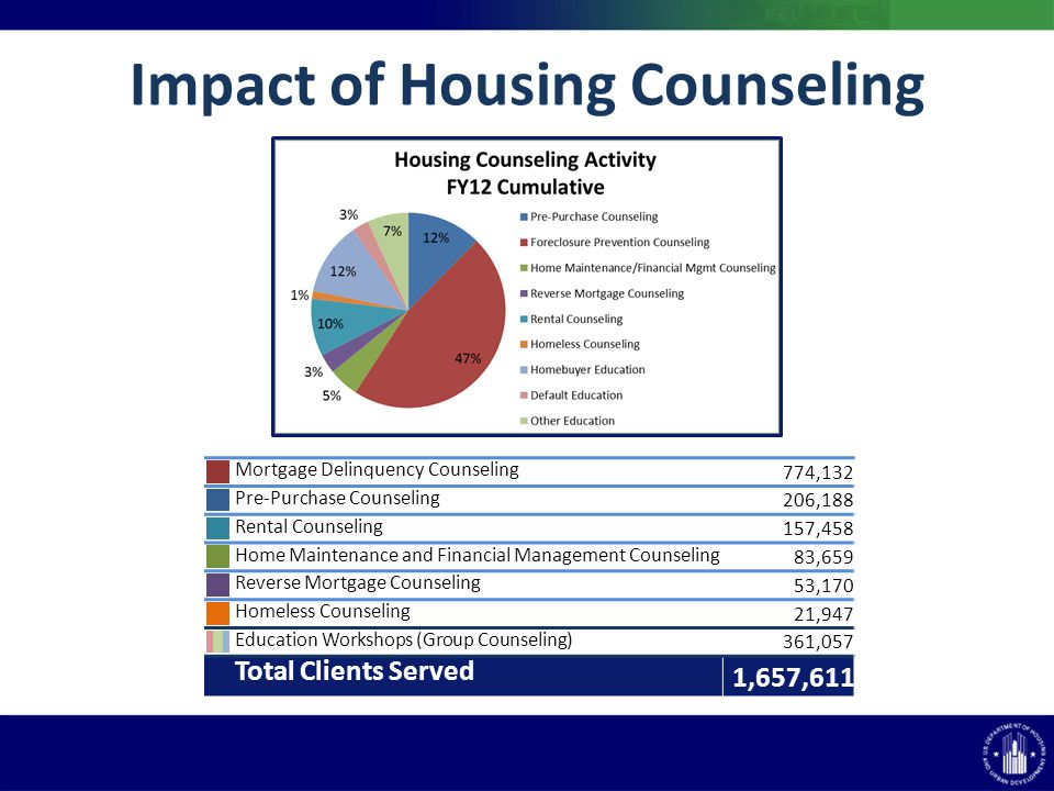 Mortgage Delinquency Counseling 774,132 Pre-Purchase Counseling 206,188 Rental Counseling 157,458 Home Maintenance and Financial Management Counseling