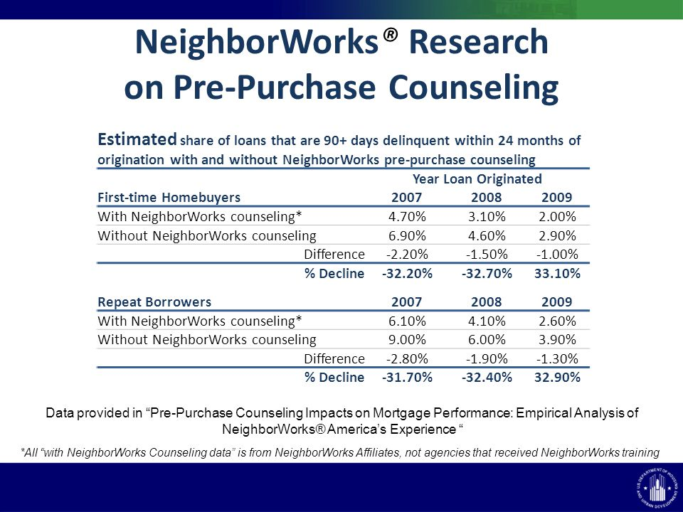 NeighborWorks® Research on Pre-Purchase Counseling Data provided in Pre-Purchase Counseling Impacts on Mortgage Performance: Empirical Analysis of NeighborWorks® Americas Experience *All with NeighborWorks Counseling data is from NeighborWorks Affiliates, not agencies that received NeighborWorks training Estimated share of loans that are 90+ days delinquent within 24 months of origination with and without NeighborWorks pre-purchase counseling Year Loan Originated First-time Homebuyers With NeighborWorks counseling* 4.70%3.10%2.00% Without NeighborWorks counseling 6.90%4.60%2.90% Difference -2.20%-1.50%-1.00% % Decline %-32.70%33.10% Repeat Borrowers With NeighborWorks counseling* 6.10%4.10%2.60% Without NeighborWorks counseling 9.00%6.00%3.90% Difference -2.80%-1.90%-1.30% % Decline-31.70%-32.40%32.90%