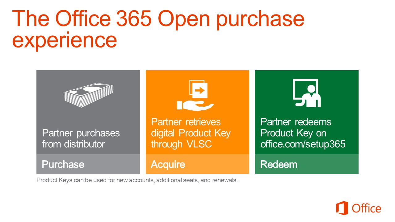The Office 365 Open purchase experience Partner purchases from distributor Partner redeems Product Key on office.com/setup365 Product Keys can be used