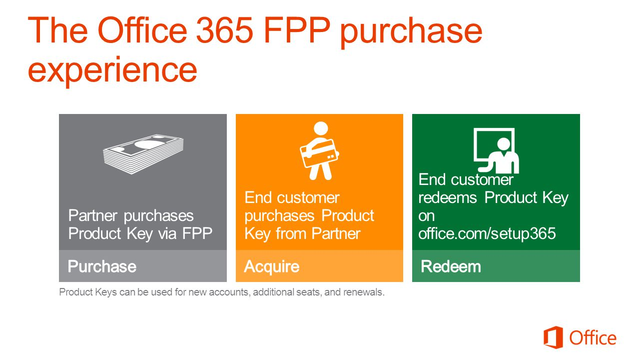 The Office 365 FPP purchase experience Partner purchases Product Key via FPP End customer purchases Product Key from Partner End customer redeems Prod