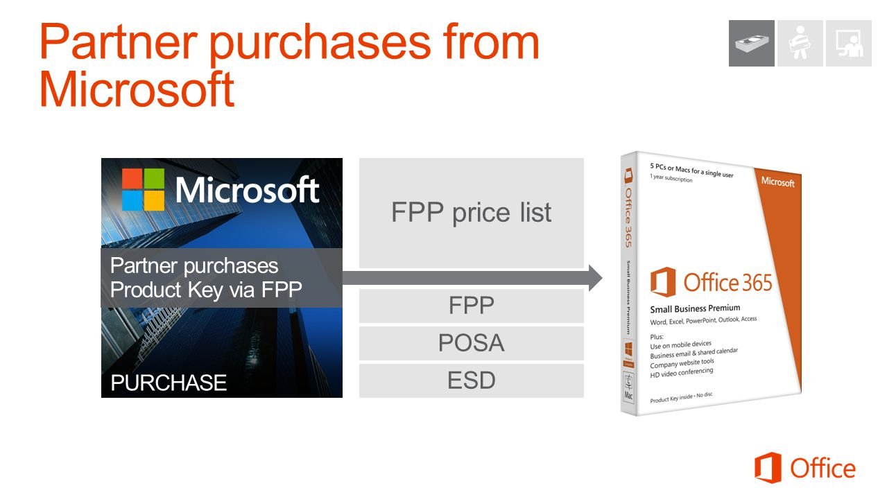 FPP price list FPP ESD POSA PURCHASE Partner purchases Product Key via FPP