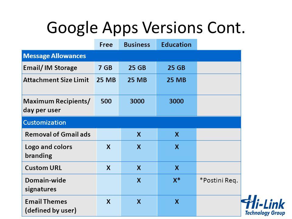 Google Apps Versions Cont. FreeBusinessEducation Message Allowances Email/ IM Storage7 GB 25 GB Attachment Size Limit25 MB Maximum Recipients/ day per