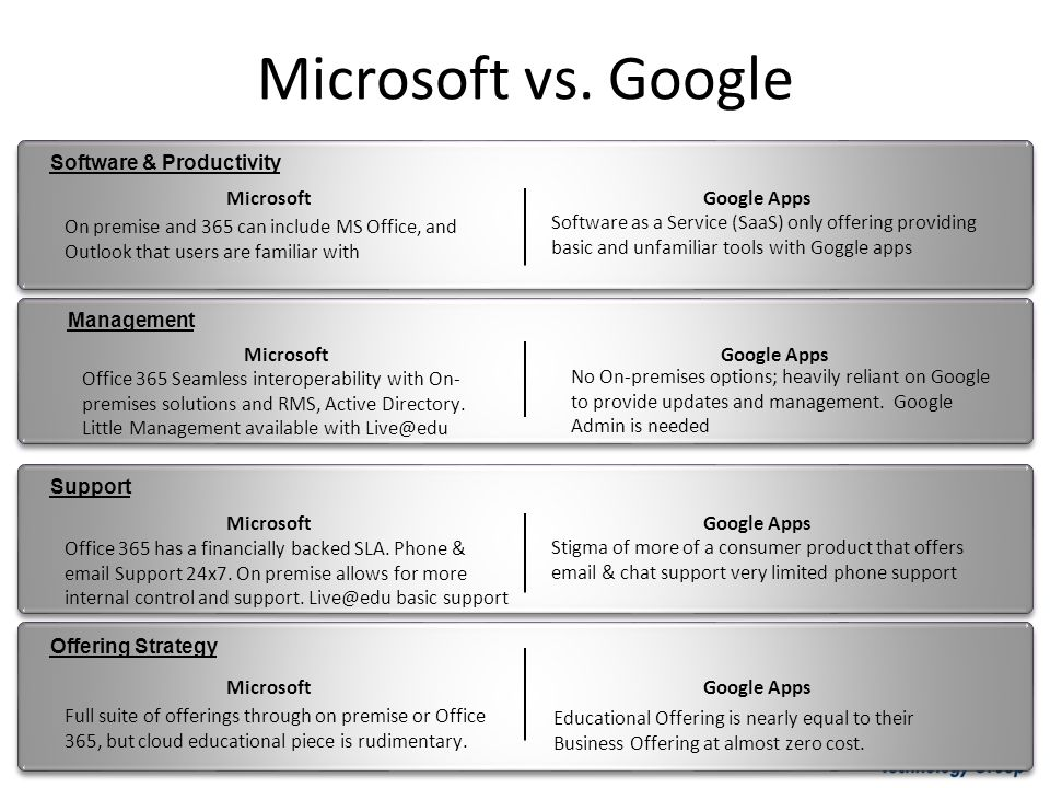 Microsoft vs. Google Software & Productivity MicrosoftGoogle Apps On premise and 365 can include MS Office, and Outlook that users are familiar with S