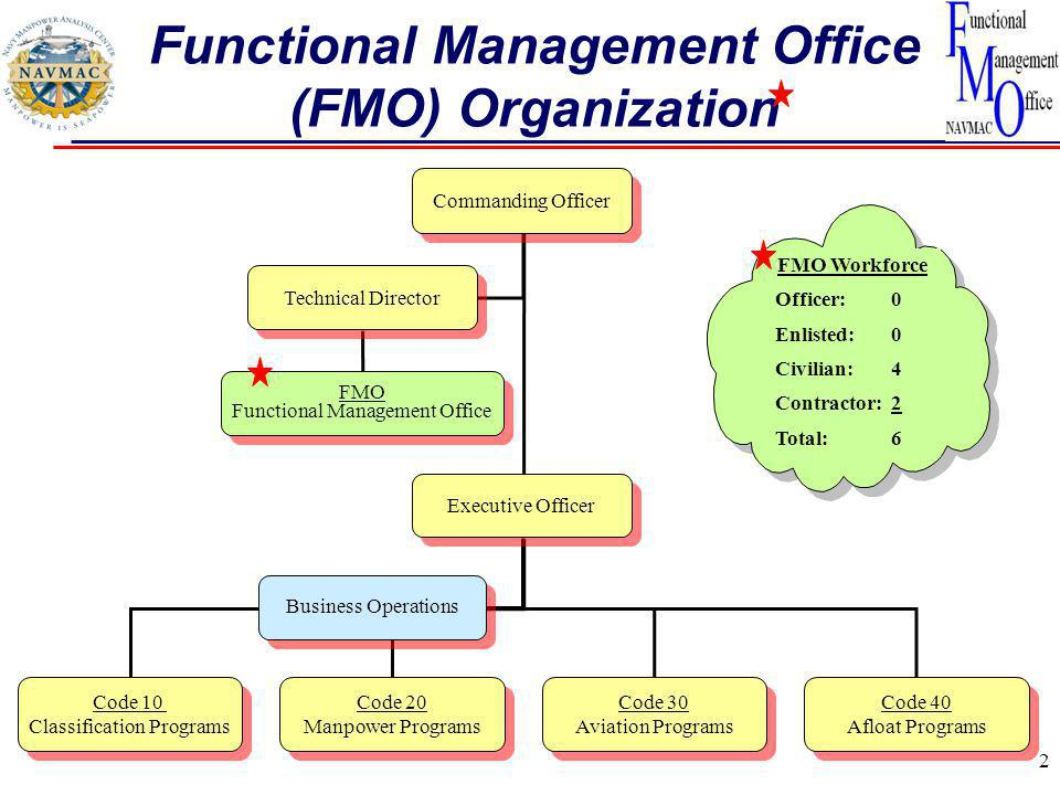 2 Functional Management Office (FMO) Organization Commanding Officer Executive Officer Code 10 Classification Programs Code 10 Classification Programs Code 20 Manpower Programs Code 20 Manpower Programs Code 30 Aviation Programs Code 30 Aviation Programs Code 40 Afloat Programs Code 40 Afloat Programs Technical Director FMO Functional Management Office FMO Functional Management Office Business Operations FMO Workforce Officer: 0 Enlisted: 0 Civilian: 4 Contractor: 2 Total: 6
