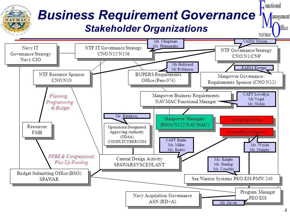 Business Requirement Governance Stakeholder Organizations 4 Manpower Governance / Requirements Sponsor (CNO N12) Manpower Governance / Requirements Sponsor (CNO N12) Manpower Business Requirements NAVMAC Functional Manager Manpower Business Requirements NAVMAC Functional Manager NTF IT Governance/Strategy CNO N15/N156 NTF IT Governance/Strategy CNO N15/N156 Program Manager PEO EIS Program Manager PEO EIS NTF Resource Sponsor CNO N10 NTF Resource Sponsor CNO N10 NTF Governance/Strategy CNO N1/CNP NTF Governance/Strategy CNO N1/CNP Budget Submitting Office (BSO) SPAWAR Sea Warrior Systems PEO-EIS PMW 240 PPBE & Congressional Plus Up Funding Navy IT Governance/Strategy Navy CIO Navy IT Governance/Strategy Navy CIO System Project Director Resources FMB Resources FMB System Operations Central Design Activity SPAWARSYSCENLANT Central Design Activity SPAWARSYSCENLANT Manpower Managers (BSOs/N122/NAVMAC) Manpower Managers (BSOs/N122/NAVMAC) Planning, Programming & Budget Navy Acquisition Governance ASN (RD+A) BUPERS Requirements Office (Pers-074) BUPERS Requirements Office (Pers-074) Ms.