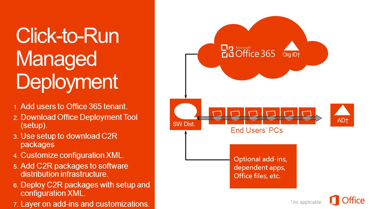 1. Add users to Office 365 tenant. 2. Download Office Deployment Tool (setup).