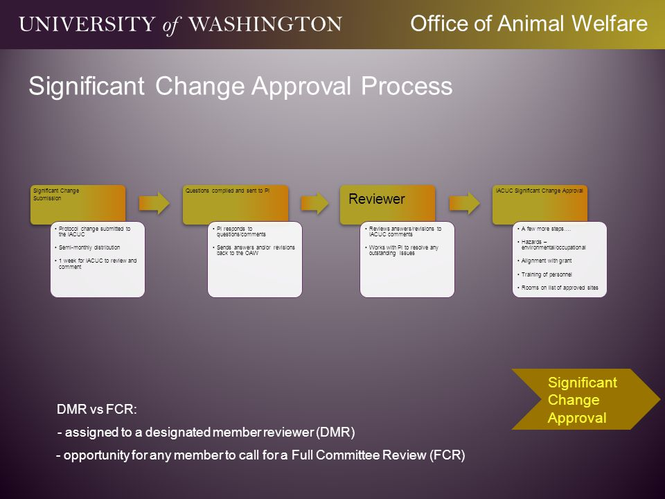 Significant Change Submission Protocol change submitted to the IACUC Semi-monthly distribution 1 week for IACUC to review and comment Questions compil