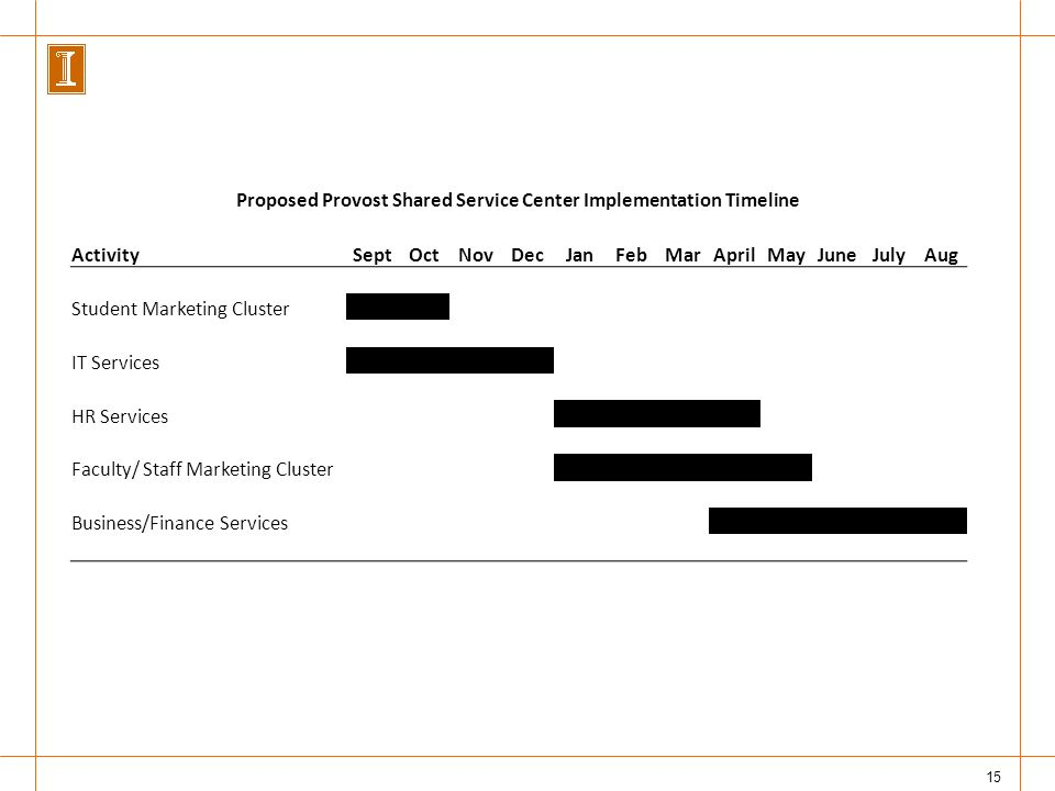 15 Proposed Provost Shared Service Center Implementation Timeline ActivitySeptOctNovDecJanFebMarAprilMayJuneJulyAug Student Marketing Cluster IT Services HR Services Faculty/ Staff Marketing Cluster Business/Finance Services