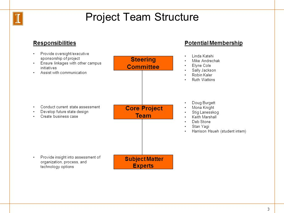 3 Project Team Structure Steering Committee Core Project Team Provide oversight/executive sponsorship of project Ensure linkages with other campus initiatives Assist with communication Conduct current state assessment Develop future state design Create business case Subject Matter Experts Provide insight into assessment of organization, process, and technology options Responsibilities Linda Katehi Mike Andrechak Elyne Cole Sally Jackson Robin Kaler Ruth Watkins Doug Burgett Mona Knight Stig Lanesskog Keith Marshall Deb Stone Stan Yagi Harrison Hsueh (student intern) Potential Membership