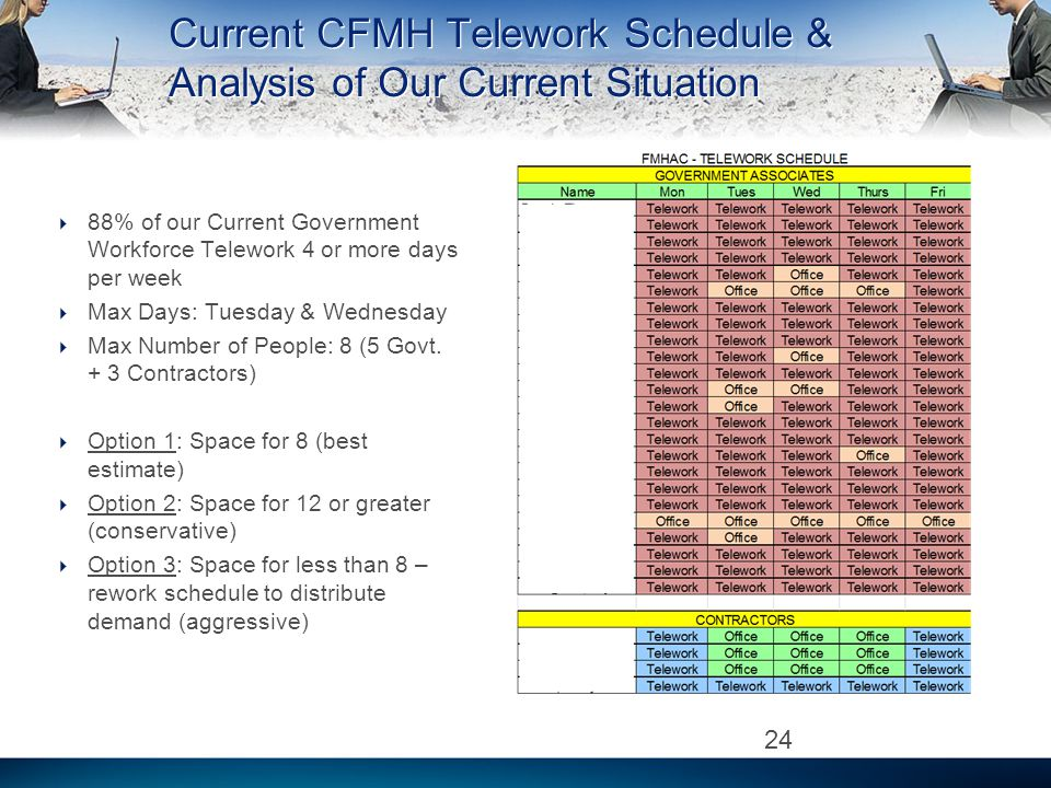 Current CFMH Telework Schedule & Analysis of Our Current Situation 88% of our Current Government Workforce Telework 4 or more days per week Max Days: Tuesday & Wednesday Max Number of People: 8 (5 Govt.