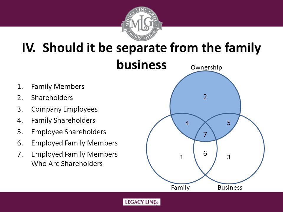 IV. Should it be separate from the family business 1.Family Members 2.Shareholders 3.Company Employees 4.Family Shareholders 5.Employee Shareholders 6