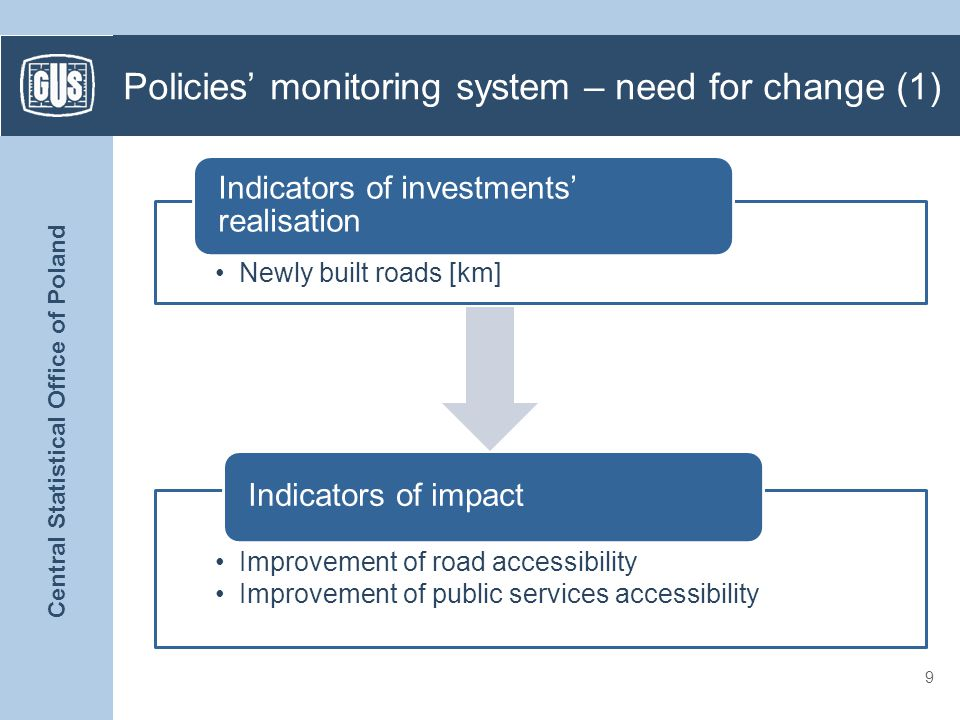 Central Statistical Office of Poland Policies monitoring system – need for change (2) 10 Roads [km] Schools, libraries, WTPs etc.