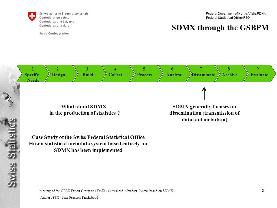 13 Meeting of the OECD Expert Group on SDMX / Centralized Metadata System based on SDMX Author : FSO / Jean-François Fracheboud Federal Department of Home Affairs FDHA Federal Statistical Office FSO Model for Statistical Activities