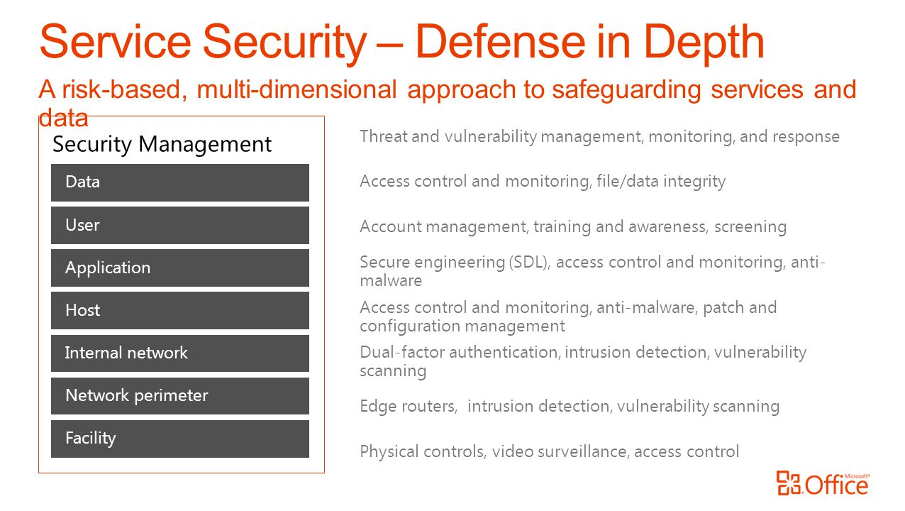 Service Security – Defense in Depth A risk-based, multi-dimensional approach to safeguarding services and data Network perimeter Internal network Host Application Data User Facility Threat and vulnerability management, monitoring, and response Edge routers, intrusion detection, vulnerability scanning Dual-factor authentication, intrusion detection, vulnerability scanning Access control and monitoring, anti-malware, patch and configuration management Secure engineering (SDL), access control and monitoring, anti- malware Access control and monitoring, file/data integrity Account management, training and awareness, screening Physical controls, video surveillance, access control