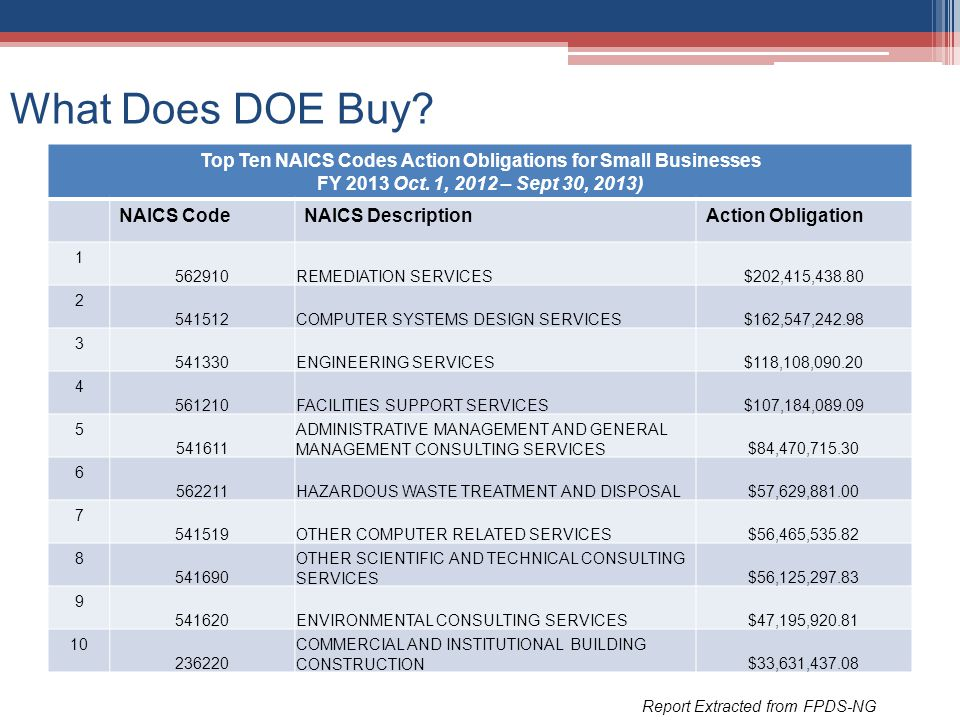 What Does DOE Buy? Report Extracted from FPDS-NG Top Ten NAICS Codes Action Obligations for Small Businesses FY 2013 Oct. 1, 2012 – Sept 30, 2013) NAI