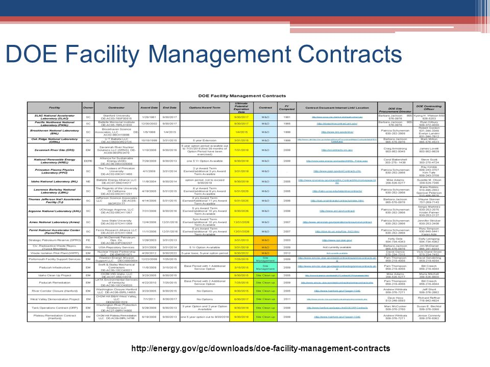 DOE Facility Management Contracts http://energy.gov/gc/downloads/doe-facility-management-contracts