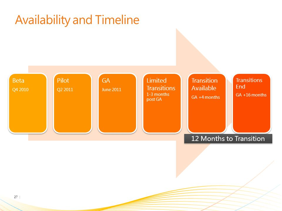 Availability and Timeline Beta Q4 2010 Pilot Q2 2011 GA June 2011 Limited Transitions 1-3 months post GA Transition Available GA +4 months Transitions End GA +16 months 12 Months to Transition 27 | Microsoft Confidential