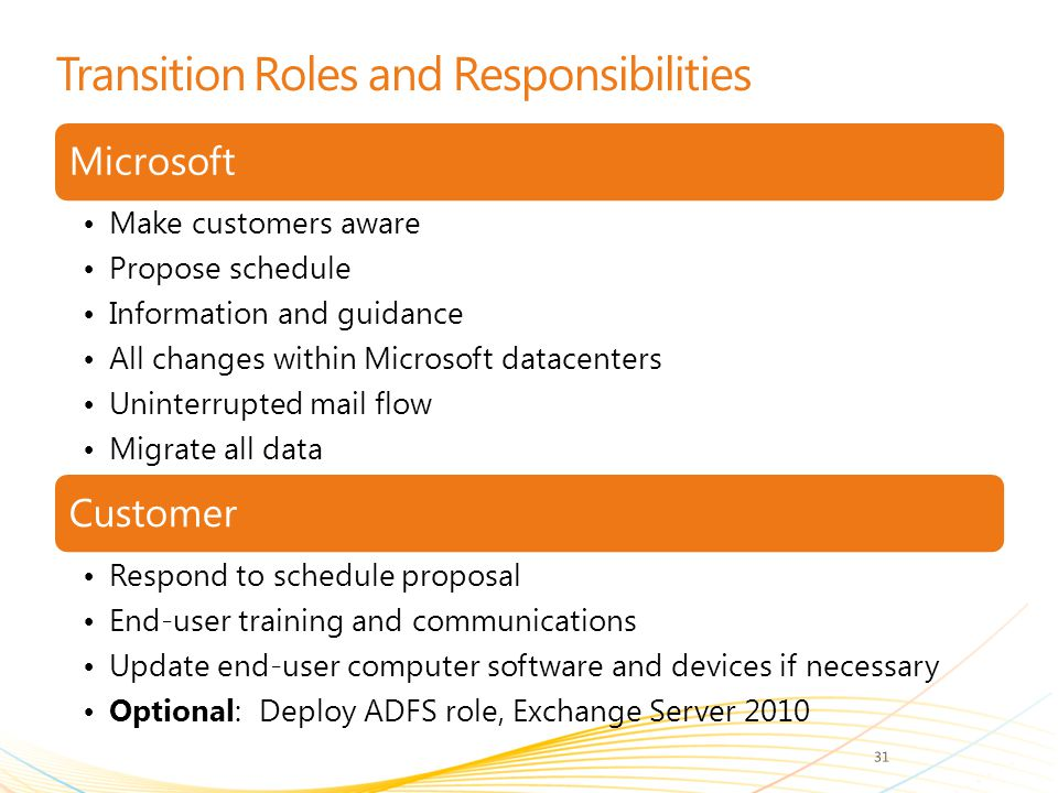 Transition Roles and Responsibilities Microsoft Make customers aware Propose schedule Information and guidance All changes within Microsoft datacenters Uninterrupted mail flow Migrate all data Customer Respond to schedule proposal End-user training and communications Update end-user computer software and devices if necessary Optional: Deploy ADFS role, Exchange Server 2010 31