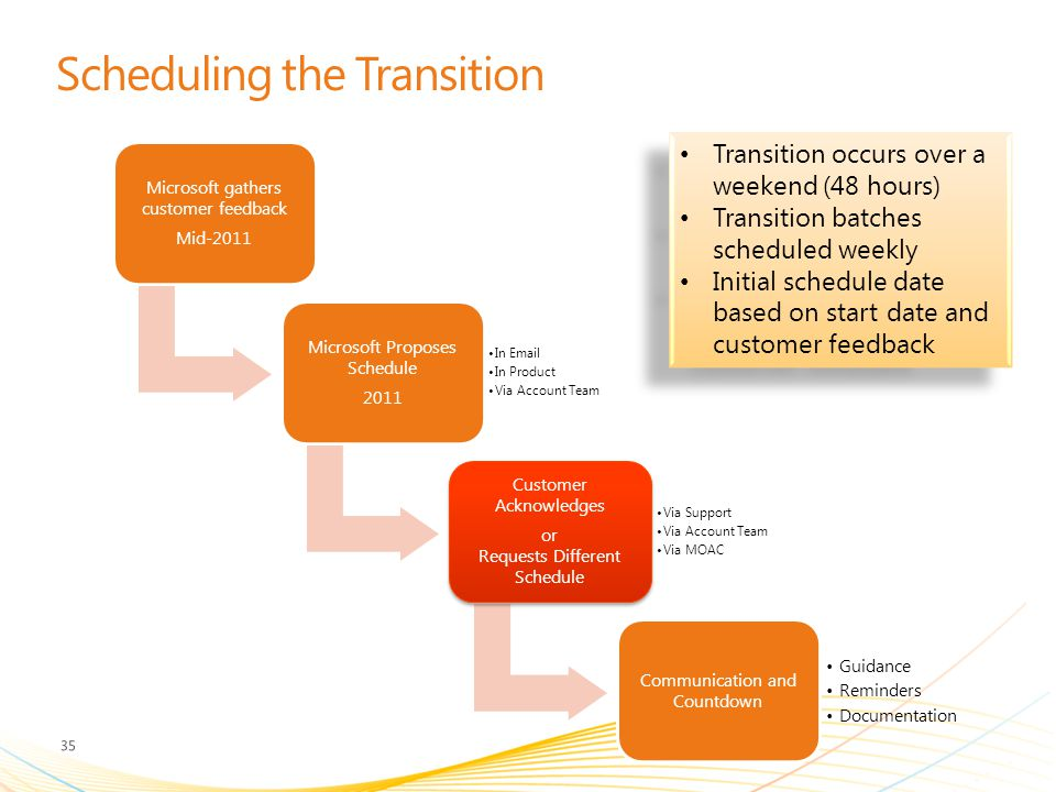 Scheduling the Transition Microsoft gathers customer feedback Mid-2011 Microsoft Proposes Schedule 2011 In Email In Product Via Account Team Customer