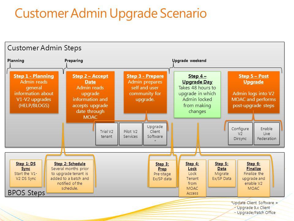 Customer Admin Upgrade Scenario Step 1: DS Sync Start the V1- V2 DS Sync Step 1: DS Sync Start the V1- V2 DS Sync Step 1 - Planning Admin reads genera