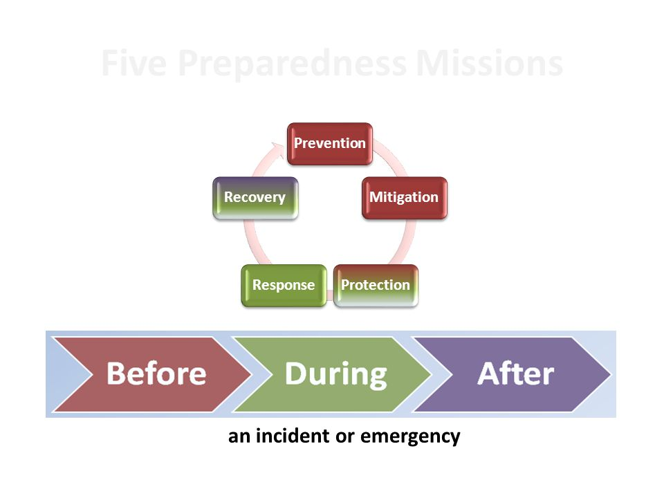 Supported by Leadership Meets All Applicable Laws Follows a Collaborative Process Uses Assessments to Customize Takes an All- Hazards Approach Provides for Whole IHE Community Considers All Settings & All Times Considers Individual Preparedness Planning Principles
