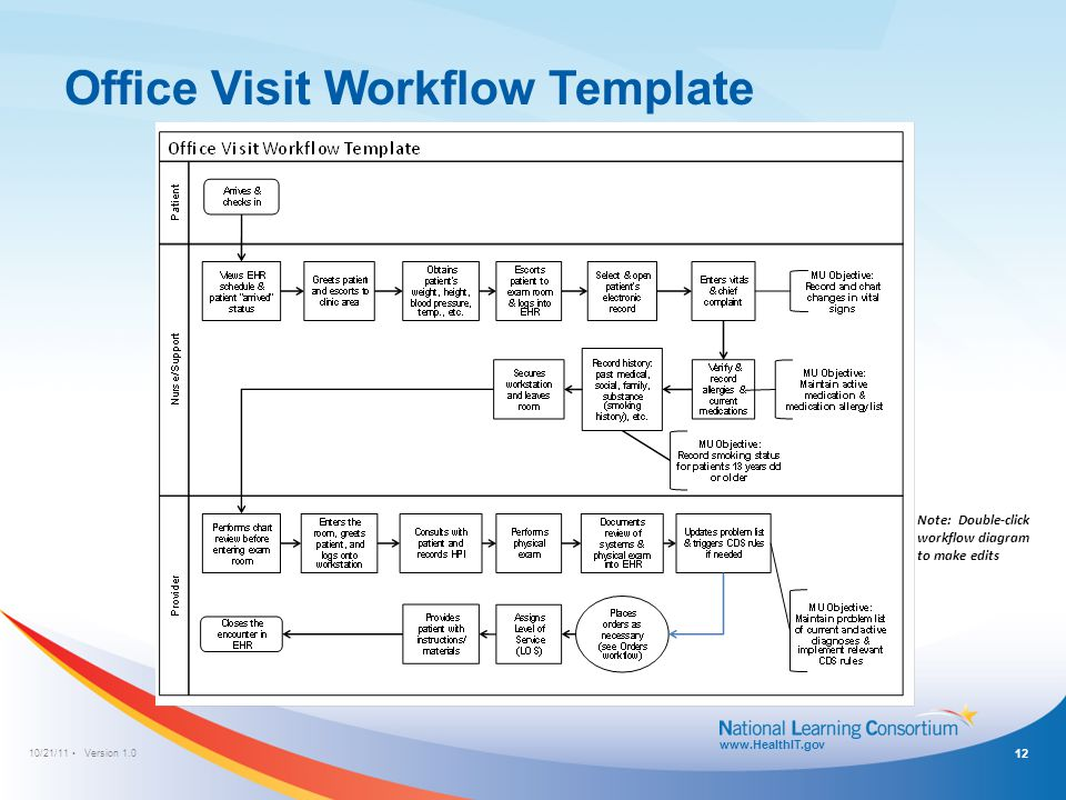 10/21/11 Version 1.0 www.HealthIT.gov Office Visit Workflow Template Note: Double-click workflow diagram to make edits 12