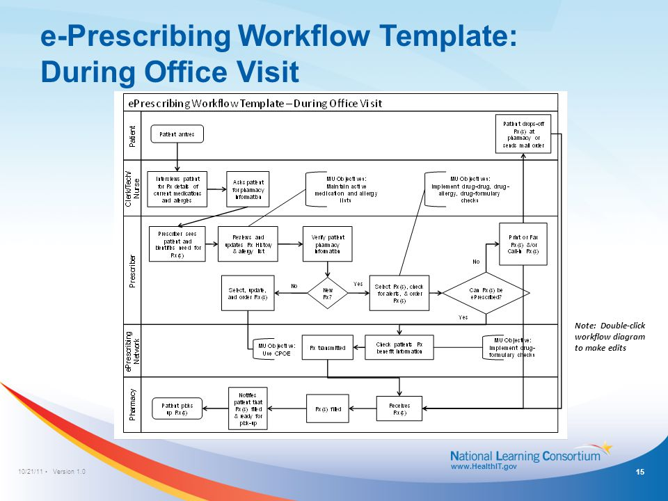 10/21/11 Version 1.0 www.HealthIT.gov e-Prescribing Workflow Template: During Office Visit Note: Double-click workflow diagram to make edits 15